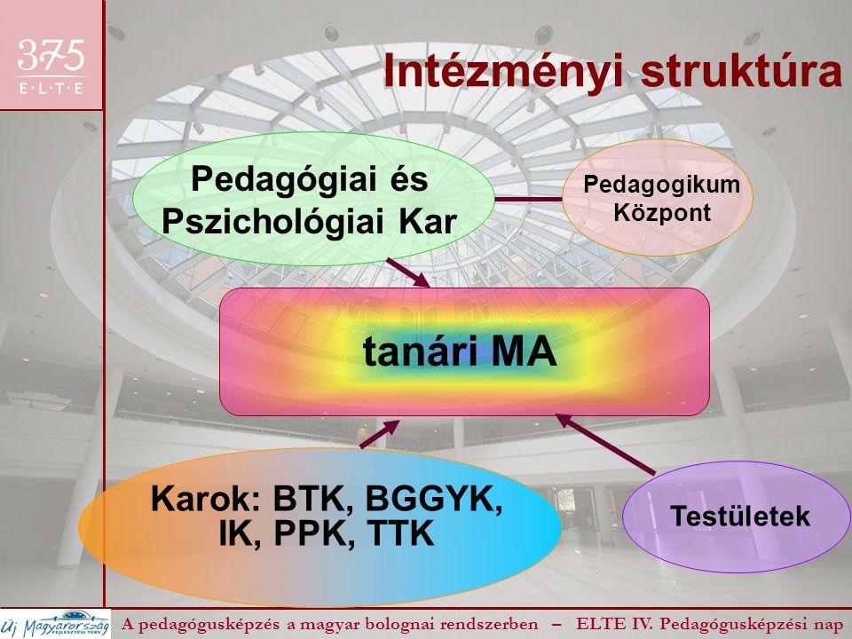 Intézményi struktúra A pedagógusképzés a magyar bolognai rendszerben – ELTE IV. Pedagógusképzési nap tanári MA Pedagógiai és Pszichológiai Kar Pedagog