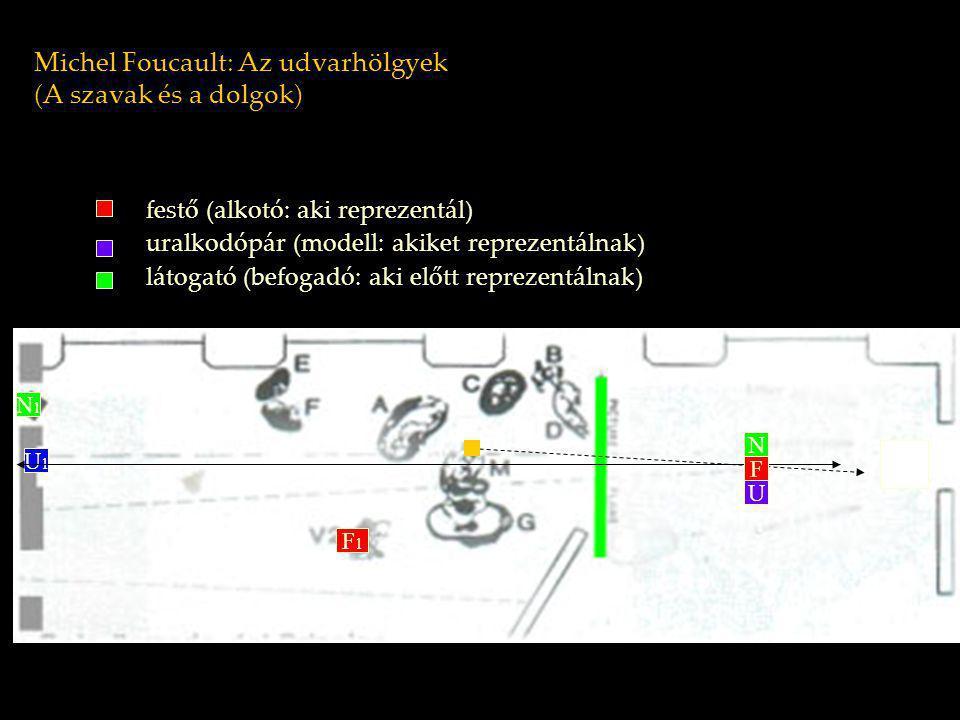 Michel Foucault: Az udvarhölgyek (A szavak és a dolgok) festő (alkotó: aki reprezentál) uralkodópár (modell: akiket reprezentálnak) látogató (befogadó