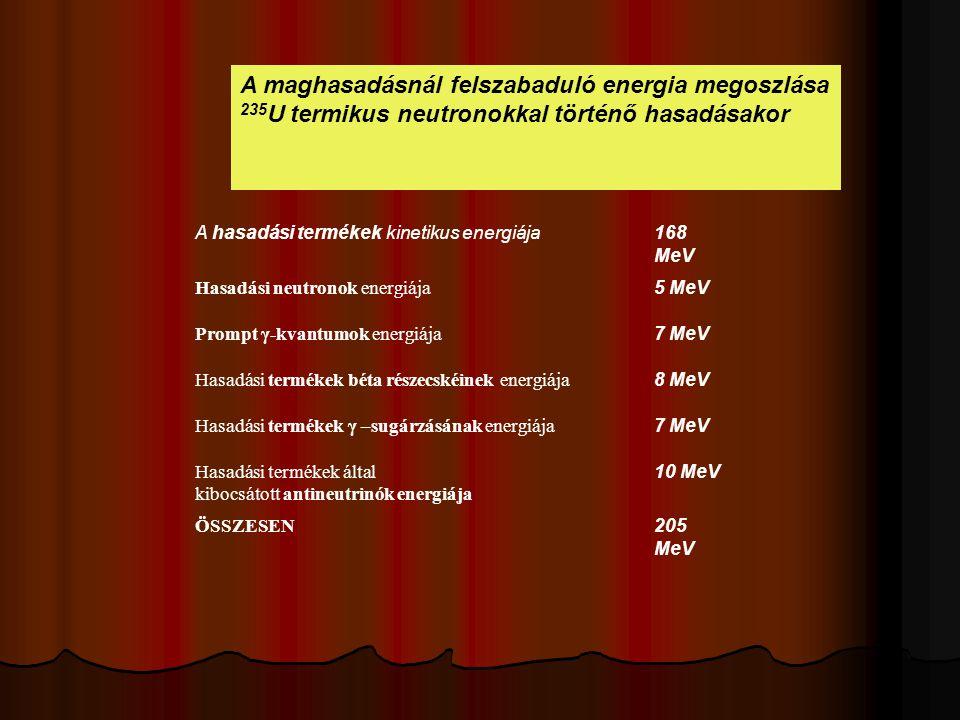 A maghasadásnál felszabaduló energia megoszlása 235 U termikus neutronokkal történő hasadásakor A hasadási termékek kinetikus energiája168 MeV Hasadási neutronok energiája 5 MeV Prompt γ-kvantumok energiája 7 MeV Hasadási termékek béta részecskéinek energiája 8 MeV Hasadási termékek γ –sugárzásának energiája 7 MeV Hasadási termékek által kibocsátott antineutrinók energiája 10 MeV ÖSSZESEN 205 MeV