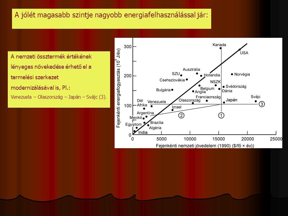 A jólét magasabb szintje nagyobb energiafelhasználással jár: A nemzeti össztermék értékének lényeges növekedése érhető el a termelési szerkezet modernizálásával is, Pl.: Venezuela – Olaszország – Japán – Svájc (3).