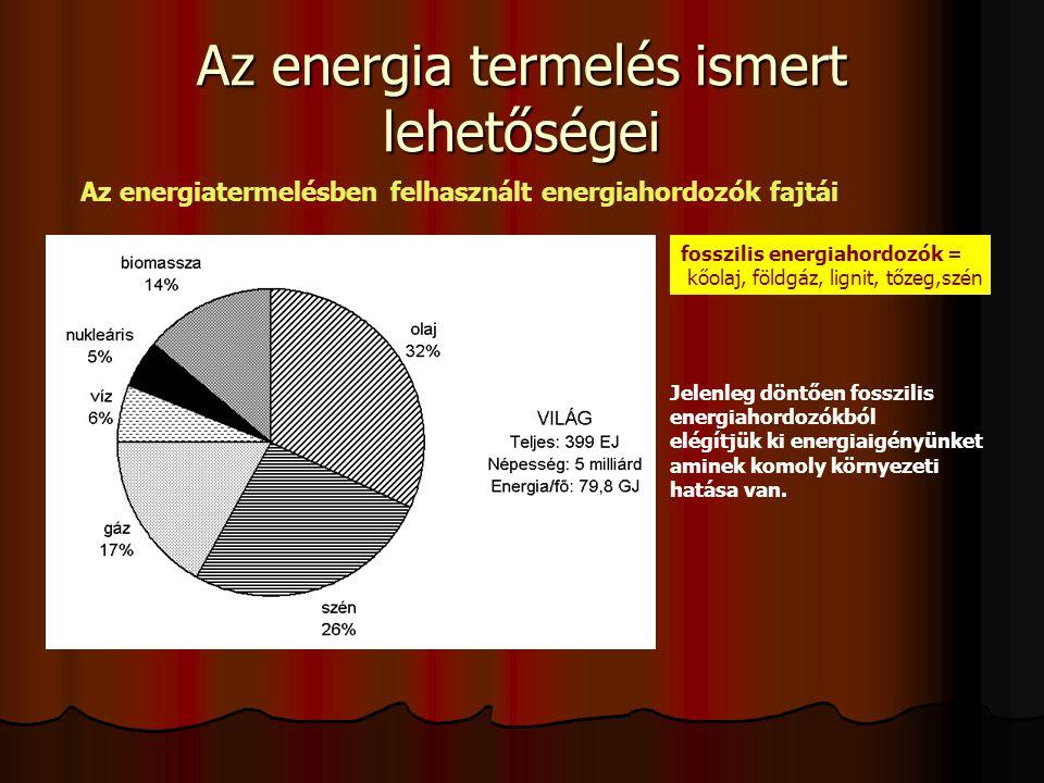 Az energia termelés ismert lehetőségei Az energiatermelésben felhasznált energiahordozók fajtái fosszilis energiahordozók = kőolaj, földgáz, lignit, tőzeg,szén Jelenleg döntően fosszilis energiahordozókból elégítjük ki energiaigényünket aminek komoly környezeti hatása van.