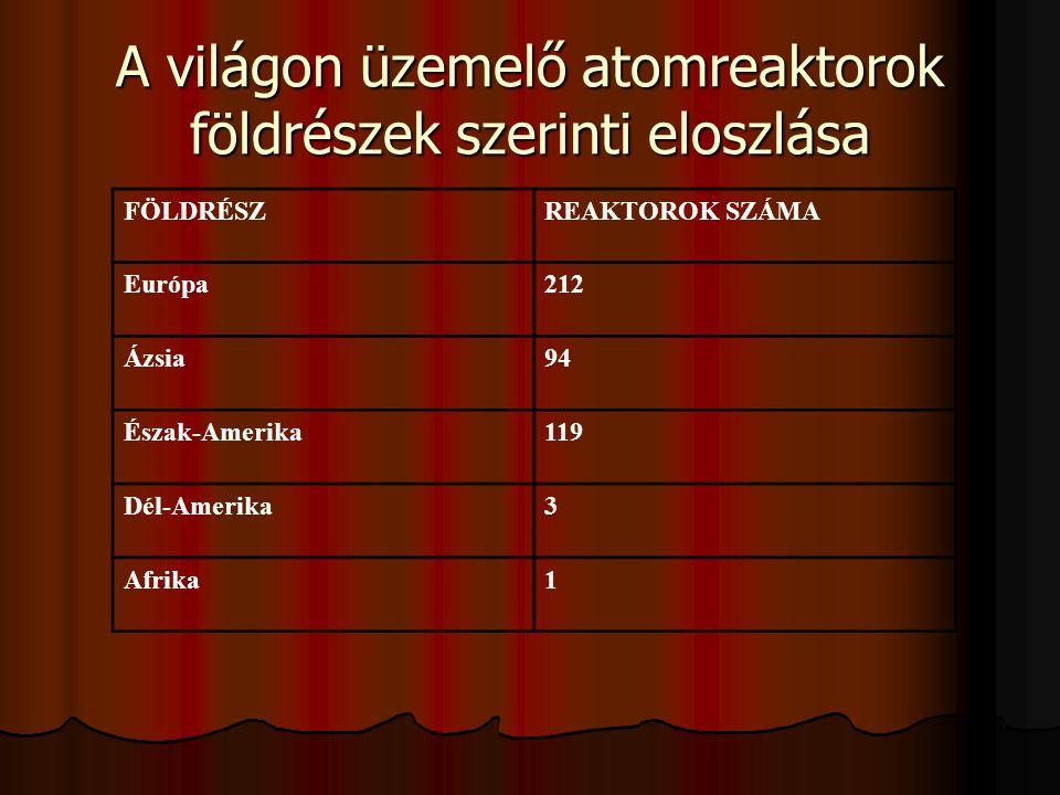Atomenergia részesedése a villamosenergia termelésből ORSZÁGREAKTOROK SZÁMA ÖSSZKAPACITÁS MEGAWATT RÉSZESEDÉS A VILLAMOS ENERGIA- TERMELÉSBŐL Franciaország576031376,4 % Litvánia 2237073,7 % Belgium7571356,8 % Szlovákia6248853,4 % Ukrajna13488447,3 % Bulgária6353845,0 % Magyarország4172942,2 % Dél-Korea161294940,7 % Svédország11944039,0 % Svájc5307738,2 % Japán524365033,8 % Örményország137633,0 % Németország192110730,6 % Finnország4265632,1 % Spanyolország9728927,6 % Tajvan6488423,6 % Egyesült Királyság331240021,9 % Csehország4168020,1 % USA1031079957219,8 %