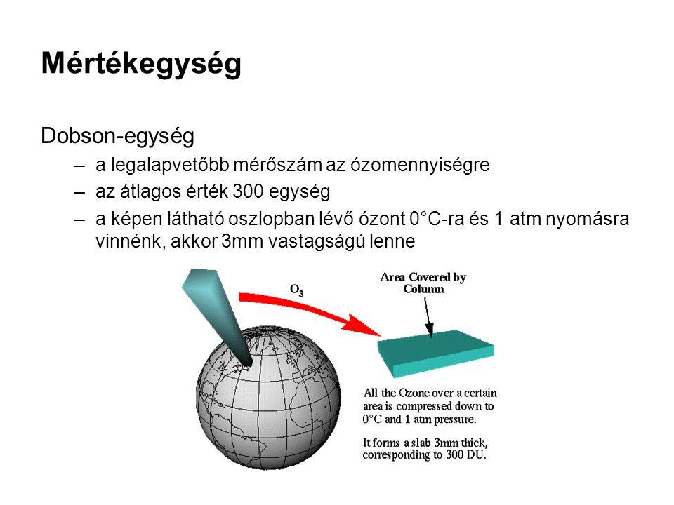 Mértékegység Dobson-egység –a legalapvetőbb mérőszám az ózomennyiségre –az átlagos érték 300 egység –a képen látható oszlopban lévő ózont 0°C-ra és 1 atm nyomásra vinnénk, akkor 3mm vastagságú lenne