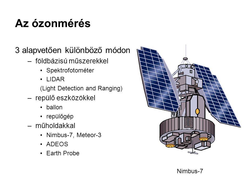 3 alapvetően különböző módon –földbázisú műszerekkel Spektrofotométer LIDAR (Light Detection and Ranging) –repülő eszközökkel ballon repülőgép –műholdakkal Nimbus-7, Meteor-3 ADEOS Earth Probe Az ózonmérés Nimbus-7