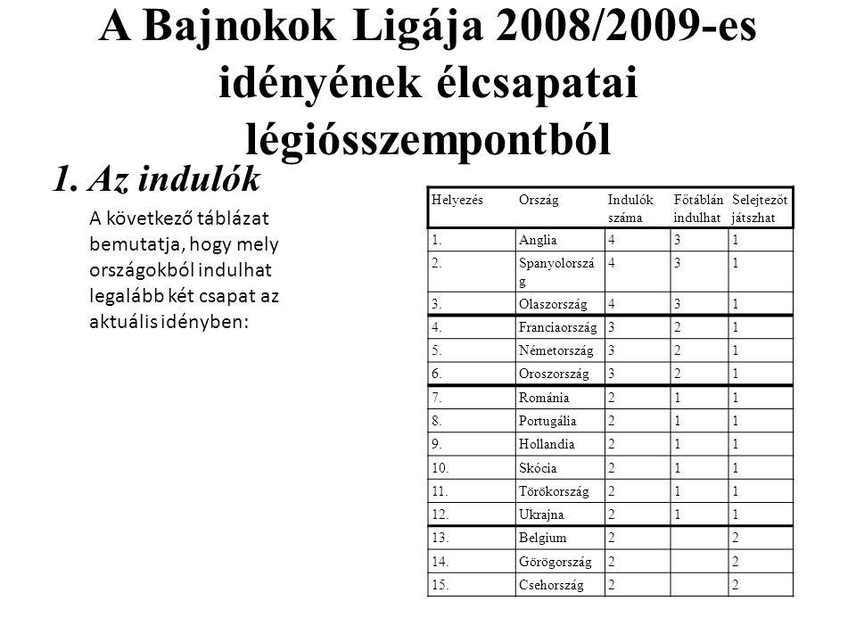A Bajnokok Ligája 2008/2009-es idényének élcsapatai légiósszempontból 1. Az indulók A következő táblázat bemutatja, hogy mely országokból indulhat leg