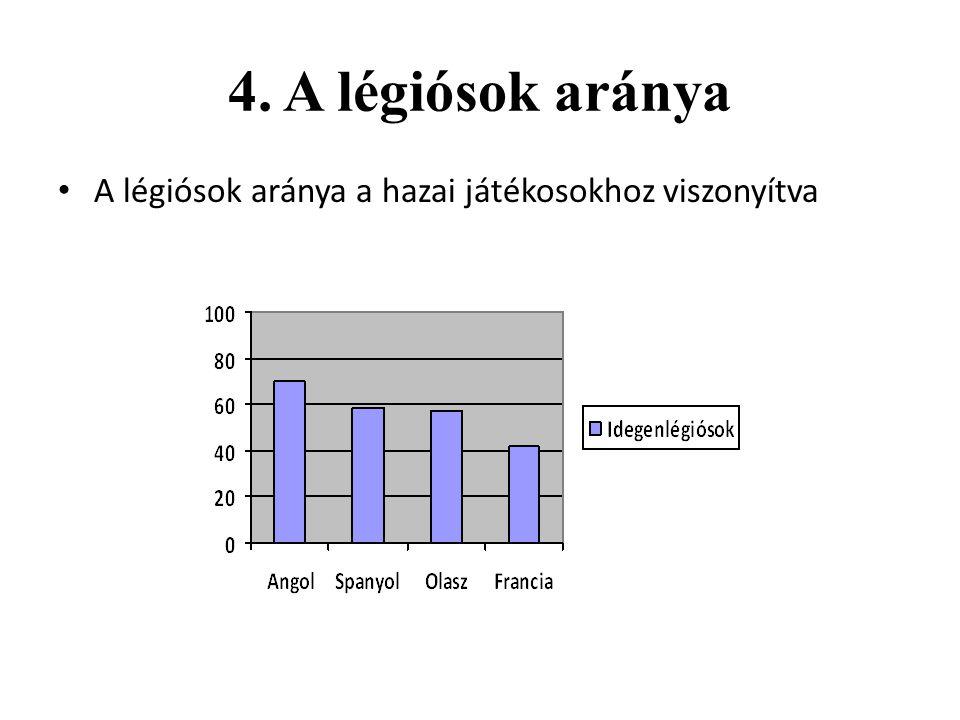 4. A légiósok aránya A légiósok aránya a hazai játékosokhoz viszonyítva