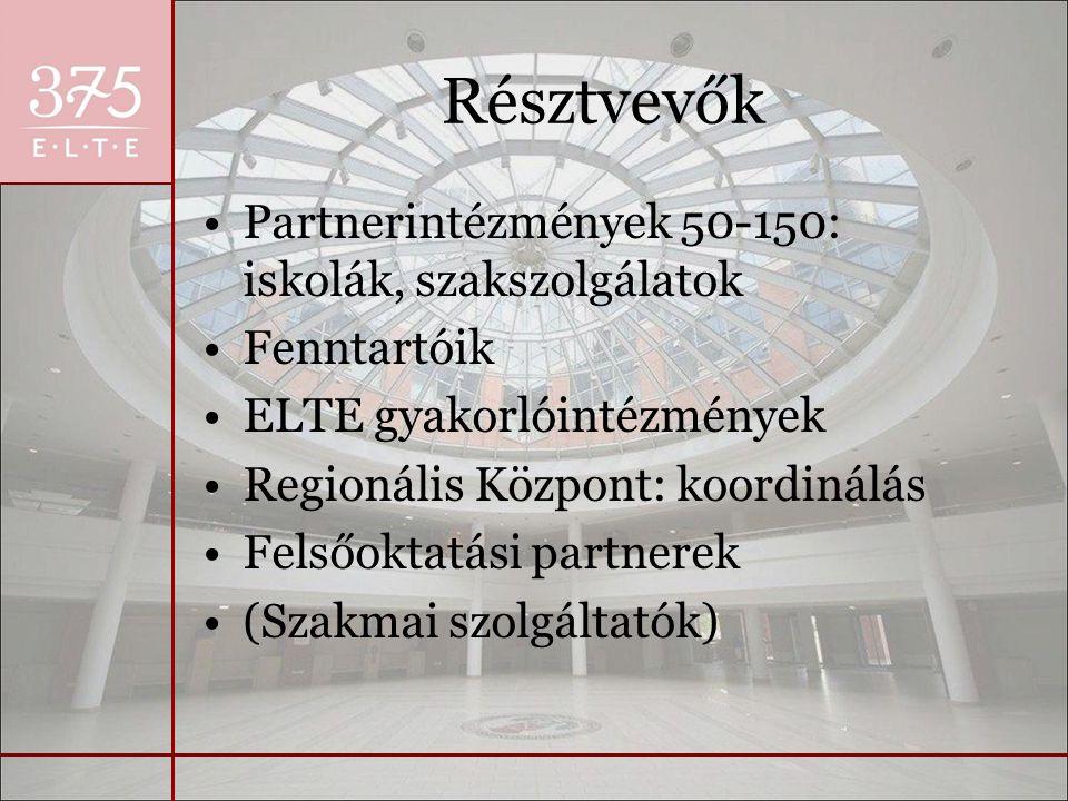Résztvevők Partnerintézmények 50-150: iskolák, szakszolgálatok Fenntartóik ELTE gyakorlóintézmények Regionális Központ: koordinálás Felsőoktatási partnerek (Szakmai szolgáltatók)