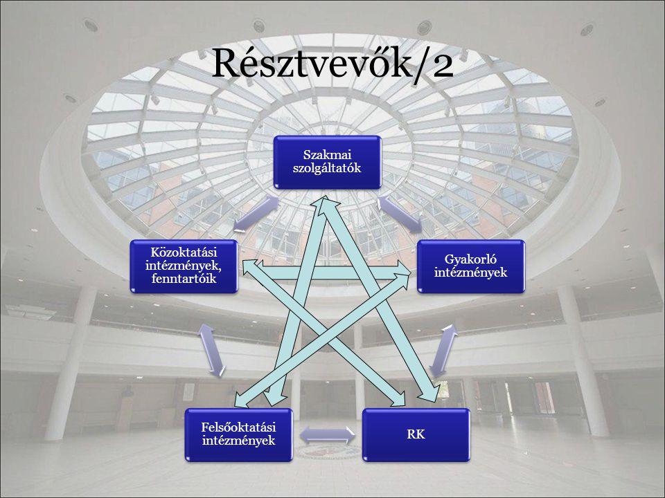 Résztvevők/2 Szakmai szolgáltatók Gyakorló intézmények RK Felsőoktatási intézmények Közoktatási intézmények, fenntartóik