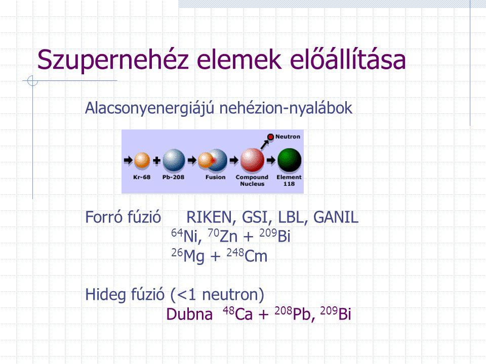 Szupernehéz elemek előállítása Alacsonyenergiájú nehézion-nyalábok Forró fúzió RIKEN, GSI, LBL, GANIL 64 Ni, 70 Zn + 209 Bi 26 Mg + 248 Cm Hideg fúzió (<1 neutron) Dubna 48 Ca + 208 Pb, 209 Bi