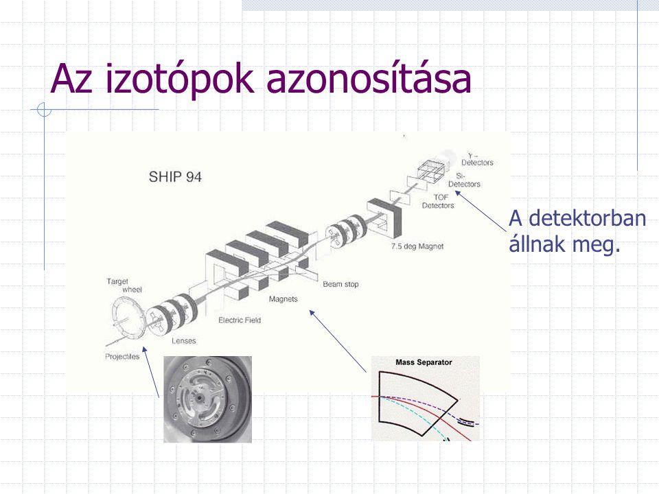 Az izotópok azonosítása A detektorban állnak meg.