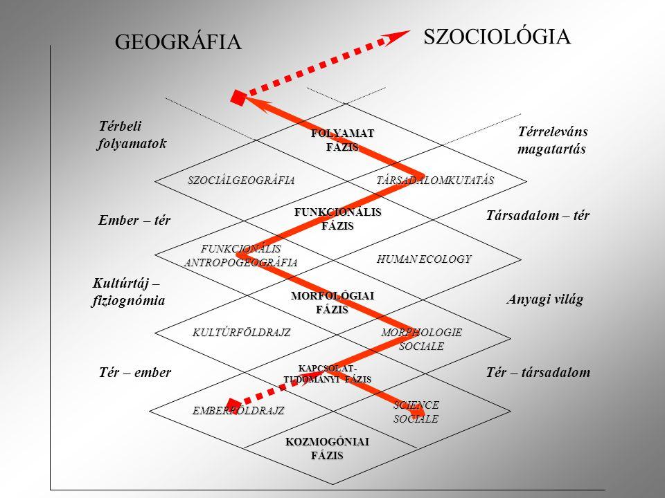 KOZMOGÓNIAI FÁZIS EMBERFÖLDRAJZ SCIENCE SOCIALE KAPCSOLAT- TUDOMÁNYI FÁZIS KULTÚRFÖLDRAJZ MORPHOLOGIE SOCIALE MORFOLÓGIAI FÁZIS FUNKCIONÁLIS FÁZIS FOLYAMAT FÁZIS FUNKCIONÁLIS ANTROPOGEOGRÁFIA HUMAN ECOLOGY SZOCIÁLGEOGRÁFIATÁRSADALOMKUTATÁS Tér – ember Kultúrtáj – fiziognómia Ember – tér Térbeli folyamatok Tér – társadalom Anyagi világ Társadalom – tér Térreleváns magatartás GEOGRÁFIA SZOCIOLÓGIA