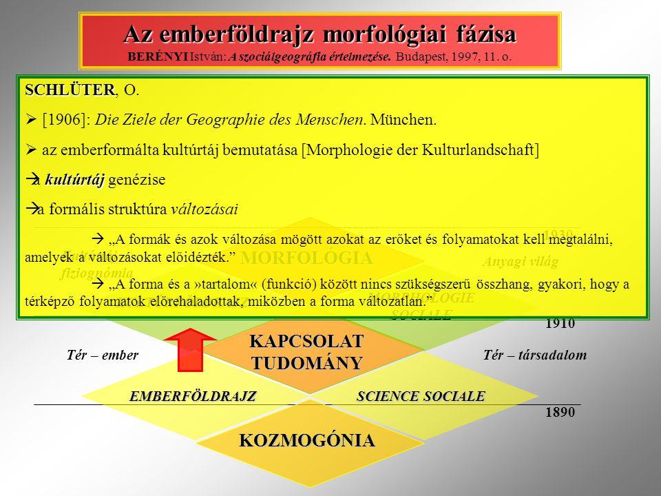 KOZMOGÓNIA EMBERFÖLDRAJZ SCIENCE SOCIALE KAPCSOLAT TUDOMÁNY KULTÚRFÖLDRAJZ MORPHOLOGIE SOCIALE Tér – emberTér – társadalom Kultúrtáj – fiziognómia 1890 1910 Anyagi világ Az emberföldrajz morfológiai fázisa Az emberföldrajz morfológiai fázisa BERÉNYI István: A szociálgeográfia értelmezése.