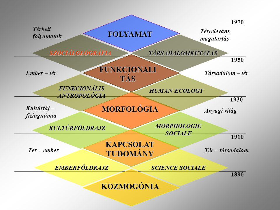 KOZMOGÓNIA EMBERFÖLDRAJZ SCIENCE SOCIALE KAPCSOLAT TUDOMÁNY KULTÚRFÖLDRAJZ MORPHOLOGIE SOCIALE MORFOLÓGIA FUNKCIONÁLIS ANTROPOLÓGIA HUMAN ECOLOGY FUNKCIONALI TÁS SZOCIÁLGEOGRÁFIA FOLYAMAT TÁRSADALOMKUTATÁS Tér – emberTér – társadalom Kultúrtáj – fiziognómia Anyagi világ Ember – térTársadalom – tér Térbeli folyamatok Térreleváns magatartás 1890 1910 1930 1950 1970