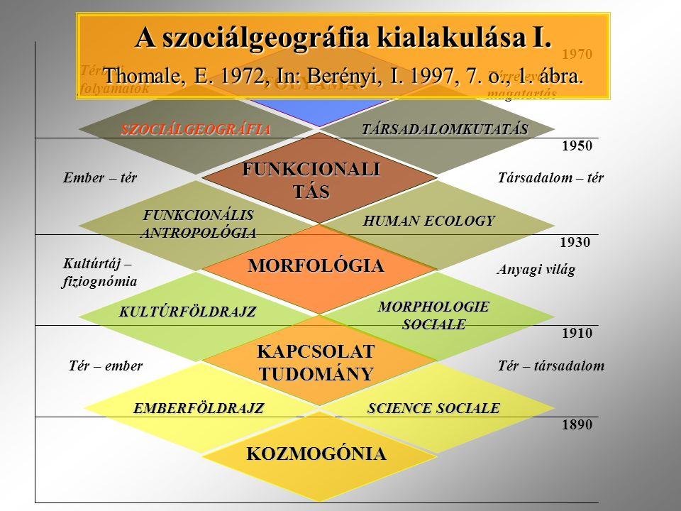 KOZMOGÓNIA EMBERFÖLDRAJZ SCIENCE SOCIALE KAPCSOLAT TUDOMÁNY KULTÚRFÖLDRAJZ MORPHOLOGIE SOCIALE MORFOLÓGIA FUNKCIONÁLIS ANTROPOLÓGIA HUMAN ECOLOGY FUNKCIONALI TÁS SZOCIÁLGEOGRÁFIA FOLYAMAT TÁRSADALOMKUTATÁS Tér – emberTér – társadalom Kultúrtáj – fiziognómia Anyagi világ Ember – térTársadalom – tér Térbeli folyamatok Térreleváns magatartás 1890 1910 1930 1950 1970 A szociálgeográfia kialakulása I.
