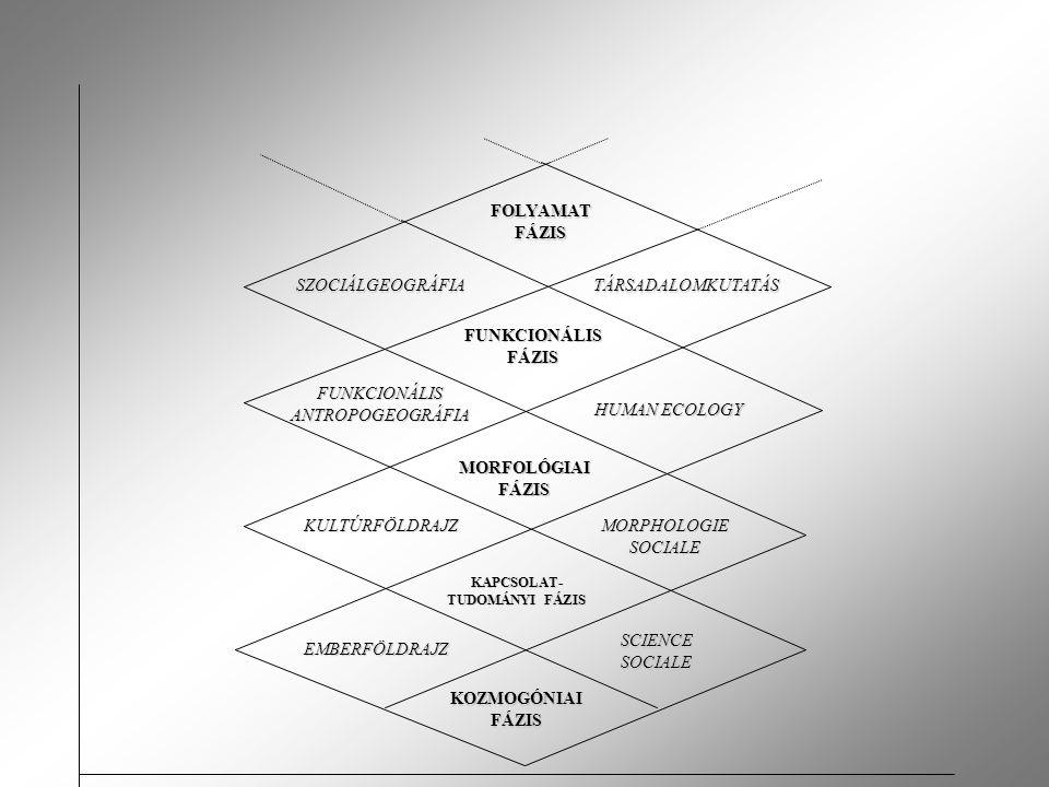 KOZMOGÓNIAI FÁZIS EMBERFÖLDRAJZ SCIENCE SOCIALE KAPCSOLAT- TUDOMÁNYI FÁZIS KULTÚRFÖLDRAJZ MORPHOLOGIE SOCIALE MORFOLÓGIAI FÁZIS FUNKCIONÁLIS FÁZIS FOLYAMAT FÁZIS FUNKCIONÁLIS ANTROPOGEOGRÁFIA HUMAN ECOLOGY SZOCIÁLGEOGRÁFIATÁRSADALOMKUTATÁS