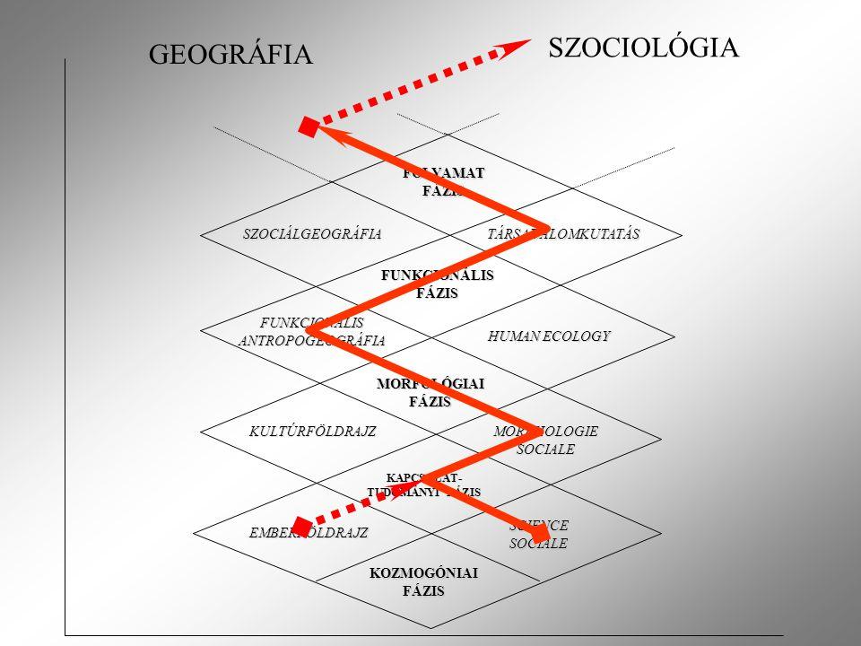 KOZMOGÓNIAI FÁZIS EMBERFÖLDRAJZ SCIENCE SOCIALE KAPCSOLAT- TUDOMÁNYI FÁZIS KULTÚRFÖLDRAJZ MORPHOLOGIE SOCIALE MORFOLÓGIAI FÁZIS FUNKCIONÁLIS FÁZIS FOLYAMAT FÁZIS FUNKCIONÁLIS ANTROPOGEOGRÁFIA HUMAN ECOLOGY SZOCIÁLGEOGRÁFIATÁRSADALOMKUTATÁS GEOGRÁFIA SZOCIOLÓGIA