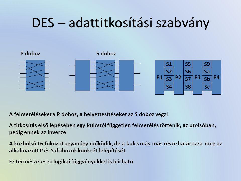 DES – adattitkosítási szabvány P dobozS doboz A felcseréléseket a P doboz, a helyettesítéseket az S doboz végzi A titkosítás első lépésében egy kulcstól független felcserélés történik, az utolsóban, pedig ennek az inverze A közbülső 16 fokozat ugyanúgy működik, de a kulcs más-más része határozza meg az alkalmazott P és S dobozok konkrét felépítését Ez természetesen logikai függvényekkel is leírható P1 S1 S2 S3 S4 P2 S5 S6 S7 S8 P3 S9 Sa Sb Sc P4