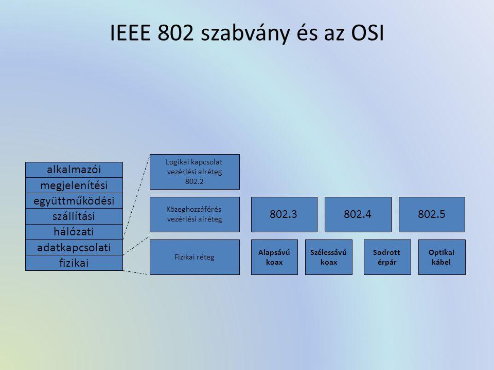 IEEE 802 szabvány és az OSI alkalmazói megjelenítési együttműködési szállítási hálózati adatkapcsolati fizikai Logikai kapcsolat vezérlési alréteg 802.2 Közeghozzáférés vezérlési alréteg Fizikai réteg 802.3802.4802.5 Alapsávú koax Szélessávú koax Sodrott érpár Optikai kábel