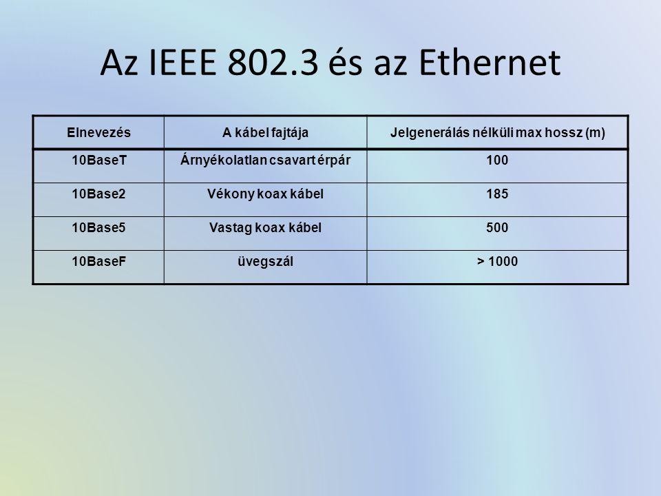 Az IEEE 802.3 és az Ethernet ElnevezésA kábel fajtájaJelgenerálás nélküli max hossz (m) 10BaseTÁrnyékolatlan csavart érpár100 10Base2Vékony koax kábel185 10Base5Vastag koax kábel500 10BaseFüvegszál> 1000