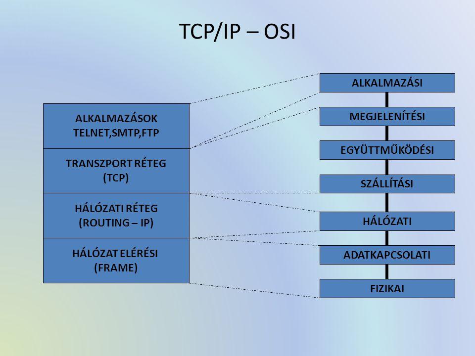 TCP/IP – OSI ALKALMAZÁSOK TELNET,SMTP,FTP TRANSZPORT RÉTEG (TCP) HÁLÓZATI RÉTEG (ROUTING – IP) HÁLÓZAT ELÉRÉSI (FRAME) ALKALMAZÁSI MEGJELENÍTÉSI EGYÜTTMŰKÖDÉSI SZÁLLÍTÁSI HÁLÓZATI ADATKAPCSOLATI FIZIKAI