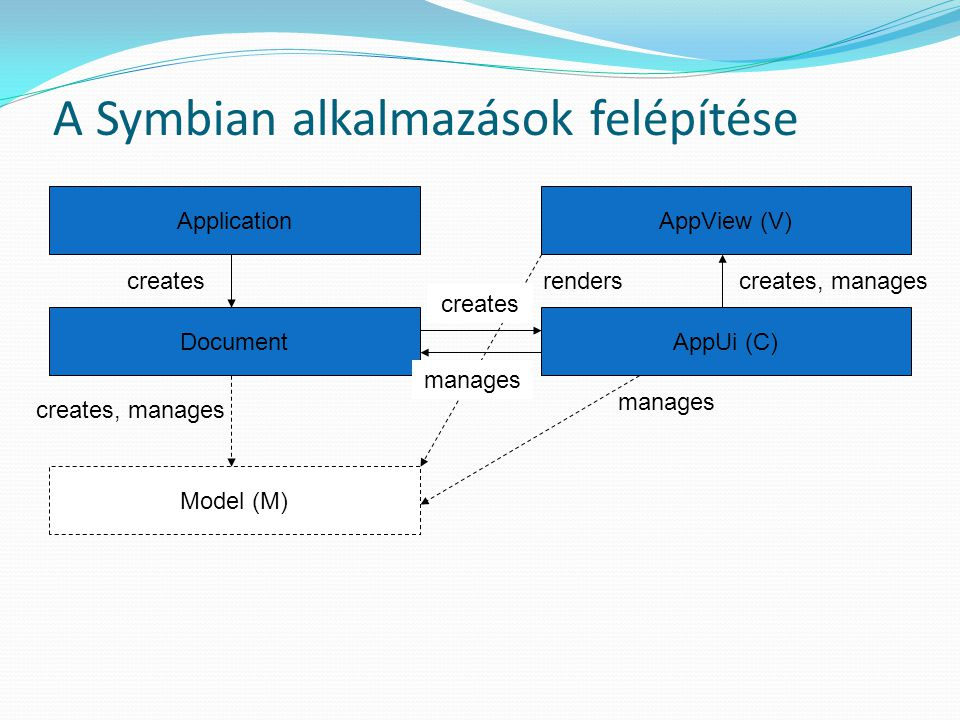 "A ""legkisebb GUI projekt öröklési diagramja CBase CApaApplication AppDllUid() CApaDocumentCCoeAppUiCCoeControl Draw() CEikApplication CreateDocumentL() CEikDocument CreateAppUiL() CEikAppUi HandleCommandL() CCoeAppUiBase CAknApplicationCAknDocumentCAknAppUi Application architecture, Control environment Uikon (Eikon) Avkon (Series 60)"