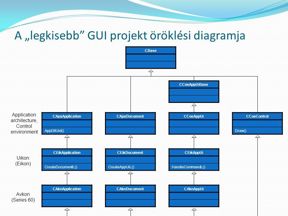 Symbian OS UI alkalmazás architektúra CxxAppView