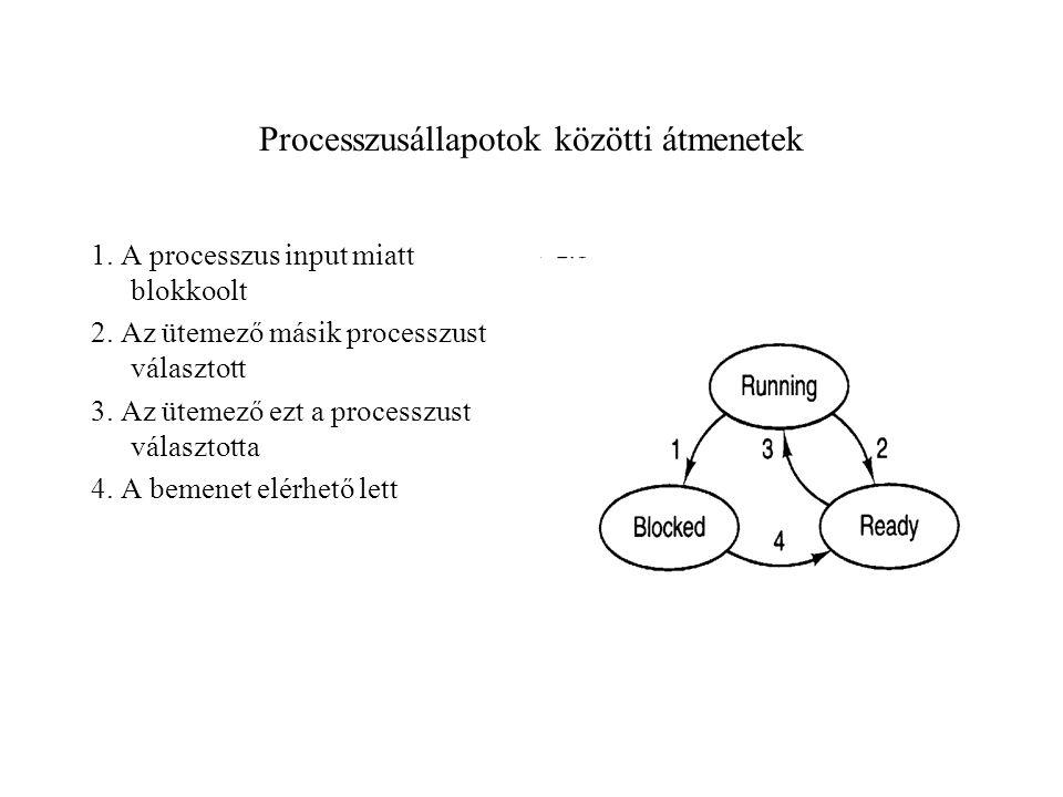 Processzusállapotok közötti átmenetek 1.A processzus input miatt blokkoolt 2.