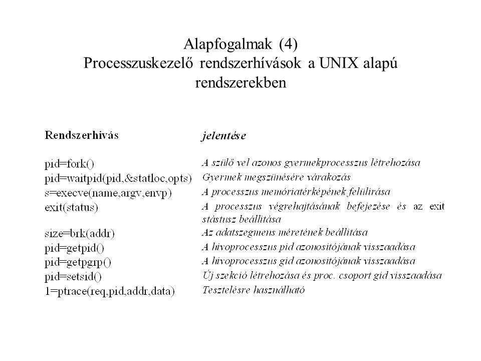 Alapfogalmak (4) Processzuskezelő rendszerhívások a UNIX alapú rendszerekben