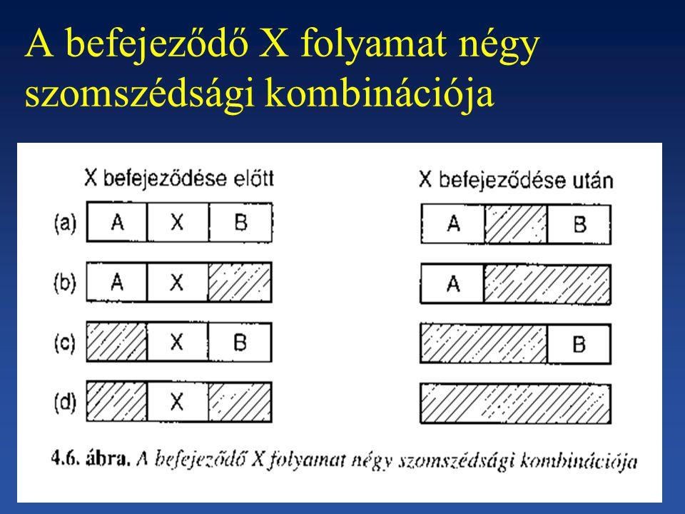 A befejeződő X folyamat négy szomszédsági kombinációja