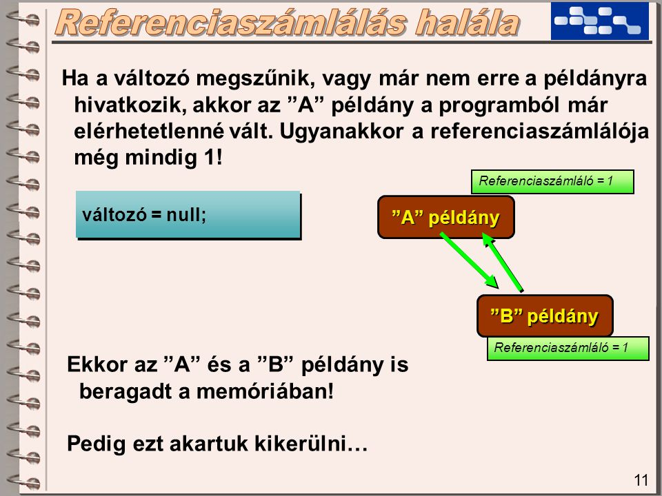 """11 Ha a változó megszűnik, vagy már nem erre a példányra hivatkozik, akkor az """"A"""" példány a programból már elérhetetlenné vált. Ugyanakkor a referenci"""