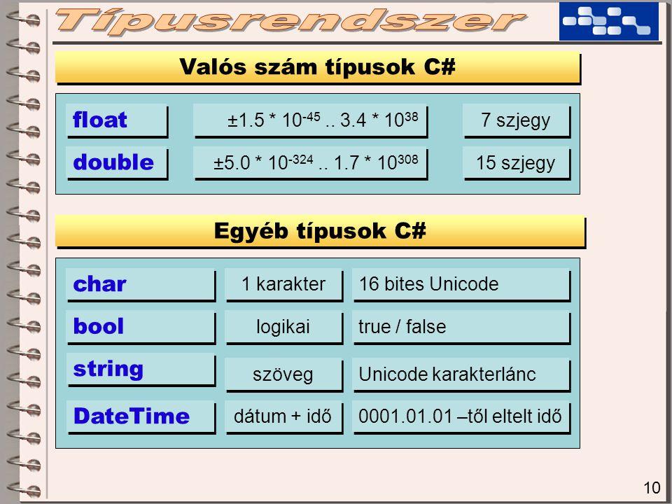 10 Valós szám típusok C# Egyéb típusok C# float double ±1.5 * 10 -45.. 3.4 * 10 38 7 szjegy ±5.0 * 10 -324.. 1.7 * 10 308 15 szjegy char bool 1 karakt