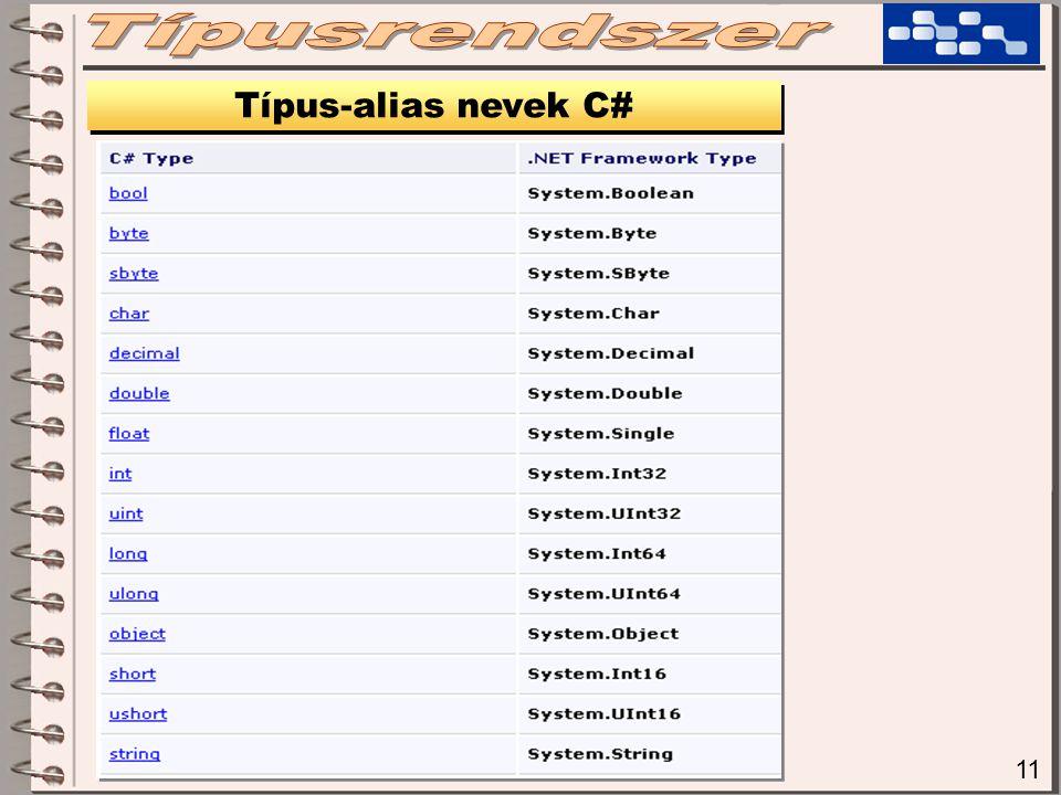11 Típus-alias nevek C#