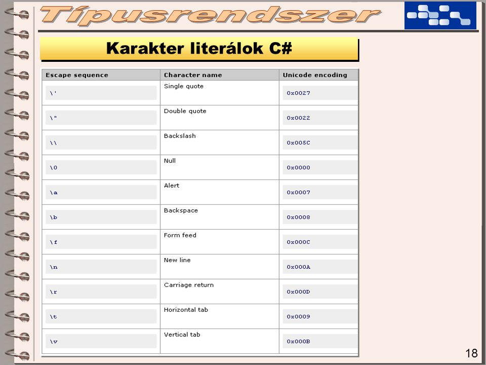 18 Karakter literálok C#