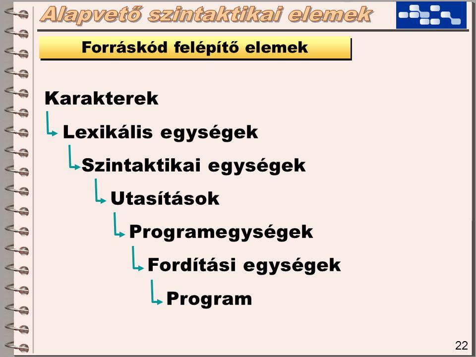 22 Karakterek Lexikális egységek Szintaktikai egységek Utasítások Programegységek Fordítási egységek Program Forráskód felépítő elemek