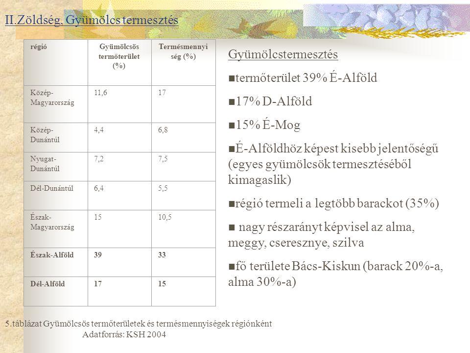 II.Zöldség, Gyümölcs termesztés régióGyümölcsös termőterület (%) Termésmennyi ség (%) Közép- Magyarország 11,617 Közép- Dunántúl 4,46,8 Nyugat- Dunántúl 7,27,5 Dél-Dunántúl6,45,5 Észak- Magyarország 1510,5 Észak-Alföld3933 Dél-Alföld1715 5.táblázat Gyümölcsös termőterületek és termésmennyiségek régiónként Adatforrás: KSH 2004 Gyümölcstermesztés termőterület 39% É-Alföld 17% D-Alföld 15% É-Mog É-Alföldhöz képest kisebb jelentőségű (egyes gyümölcsök termesztéséből kimagaslik) régió termeli a legtöbb barackot (35%) nagy részarányt képvisel az alma, meggy, cseresznye, szilva fő területe Bács-Kiskun (barack 20%-a, alma 30%-a)