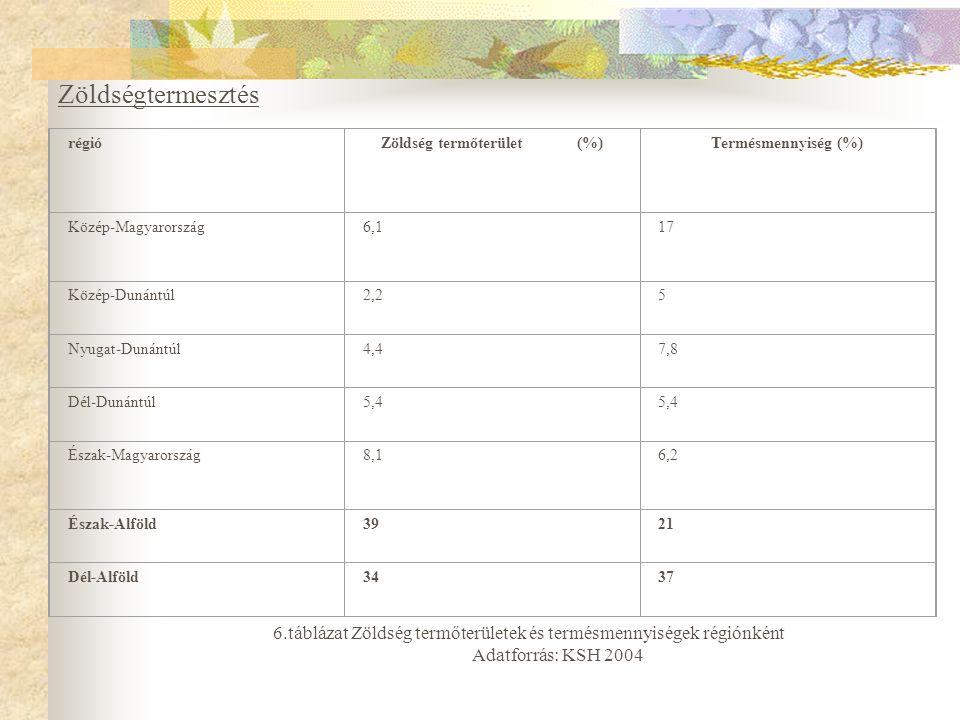 régióZöldség termőterület (%)Termésmennyiség (%) Közép-Magyarország6,117 Közép-Dunántúl2,25 Nyugat-Dunántúl4,47,8 Dél-Dunántúl5,4 Észak-Magyarország8,16,2 Észak-Alföld3921 Dél-Alföld3437 6.táblázat Zöldség termőterületek és termésmennyiségek régiónként Adatforrás: KSH 2004 Zöldségtermesztés