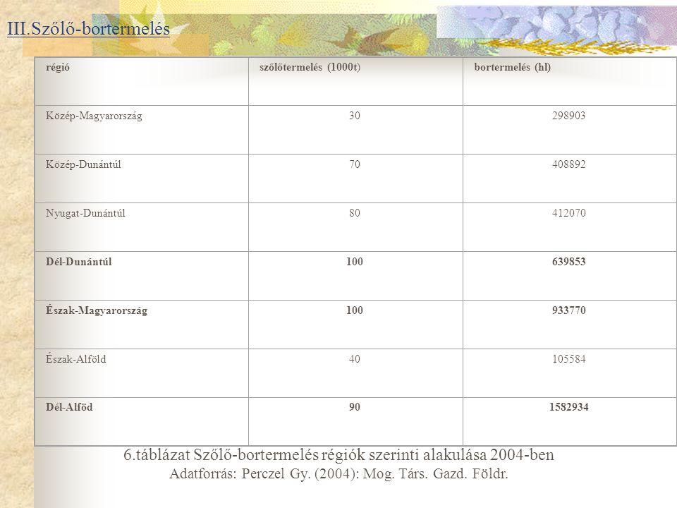 III.Szőlő-bortermelés régiószőlőtermelés (1000t)bortermelés (hl) Közép-Magyarország30298903 Közép-Dunántúl70408892 Nyugat-Dunántúl80412070 Dél-Dunántúl100639853 Észak-Magyarország100933770 Észak-Alföld40105584 Dél-Alföd901582934 6.táblázat Szőlő-bortermelés régiók szerinti alakulása 2004-ben Adatforrás: Perczel Gy.
