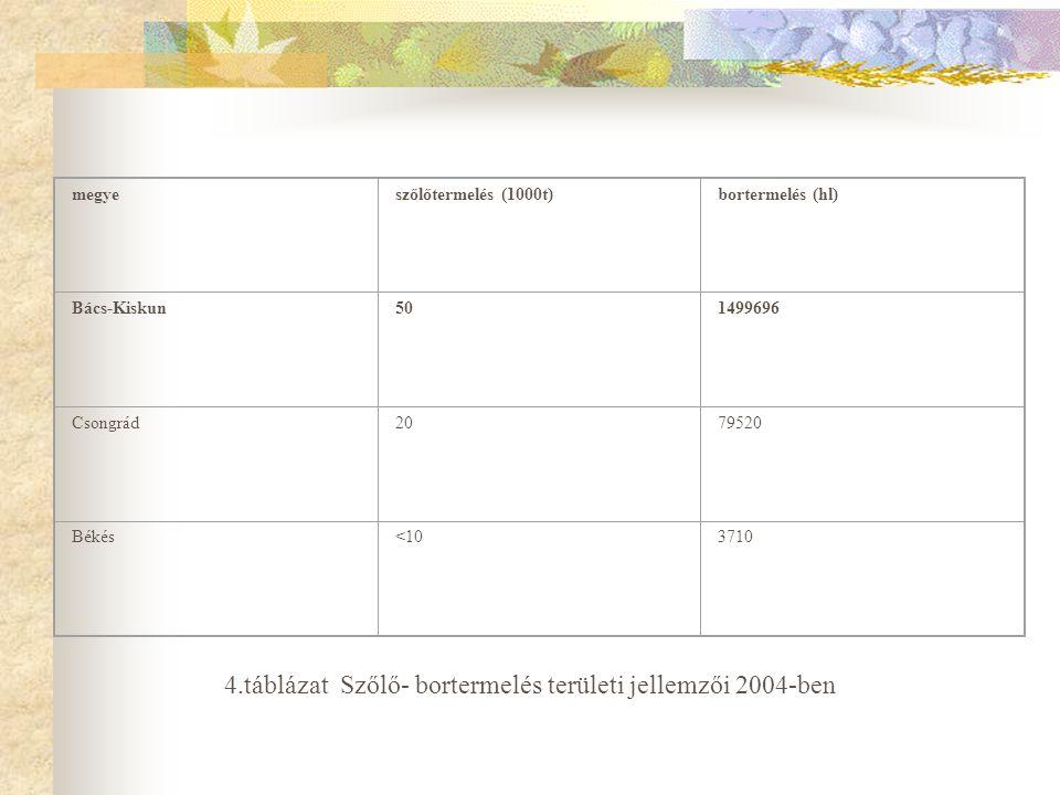 megyeszőlőtermelés (1000t)bortermelés (hl) Bács-Kiskun501499696 Csongrád2079520 Békés<103710 4.táblázat Szőlő- bortermelés területi jellemzői 2004-ben