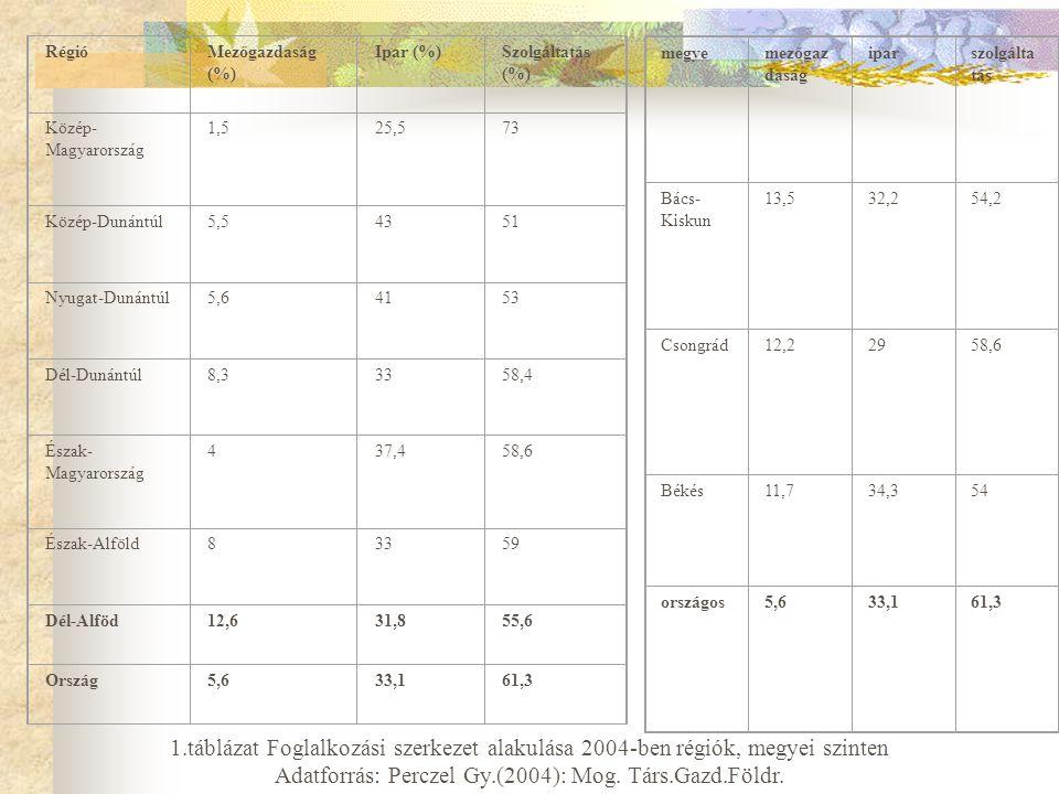 RégióMezőgazdaság (%) Ipar (%)Szolgáltatás (%) Közép- Magyarország 1,525,573 Közép-Dunántúl5,54351 Nyugat-Dunántúl5,64153 Dél-Dunántúl8,33358,4 Észak- Magyarország 437,458,6 Észak-Alföld83359 Dél-Alföd12,631,855,6 Ország5,633,161,3 1.táblázat Foglalkozási szerkezet alakulása 2004-ben régiók, megyei szinten Adatforrás: Perczel Gy.(2004): Mog.