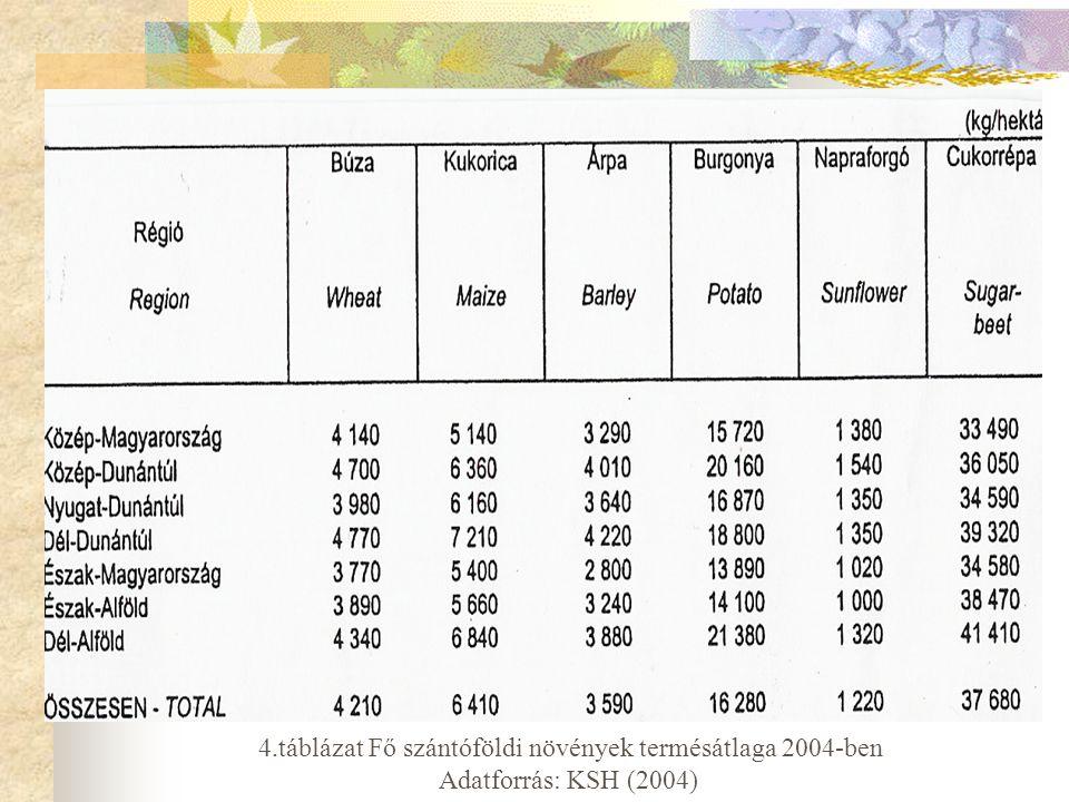4.táblázat Fő szántóföldi növények termésátlaga 2004-ben Adatforrás: KSH (2004)