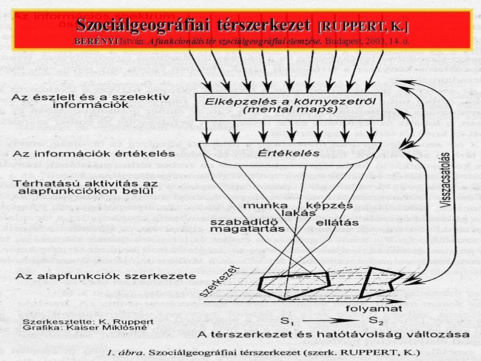 Szociálgeográfiai térszerkezet [RUPPERT, K.] BERÉNYI Szociálgeográfiai térszerkezet [RUPPERT, K.] BERÉNYI István: A funkcionális tér szociálgeográfiai elemzése.