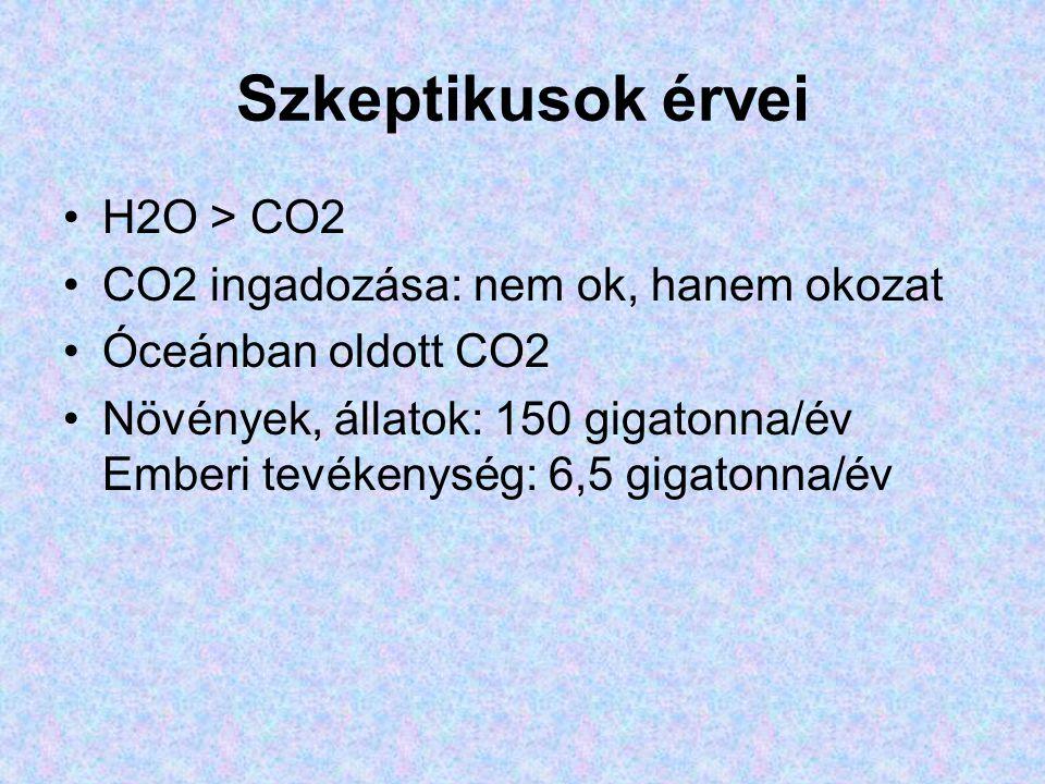 Szkeptikusok érvei H2O > CO2 CO2 ingadozása: nem ok, hanem okozat Óceánban oldott CO2 Növények, állatok: 150 gigatonna/év Emberi tevékenység: 6,5 gigatonna/év