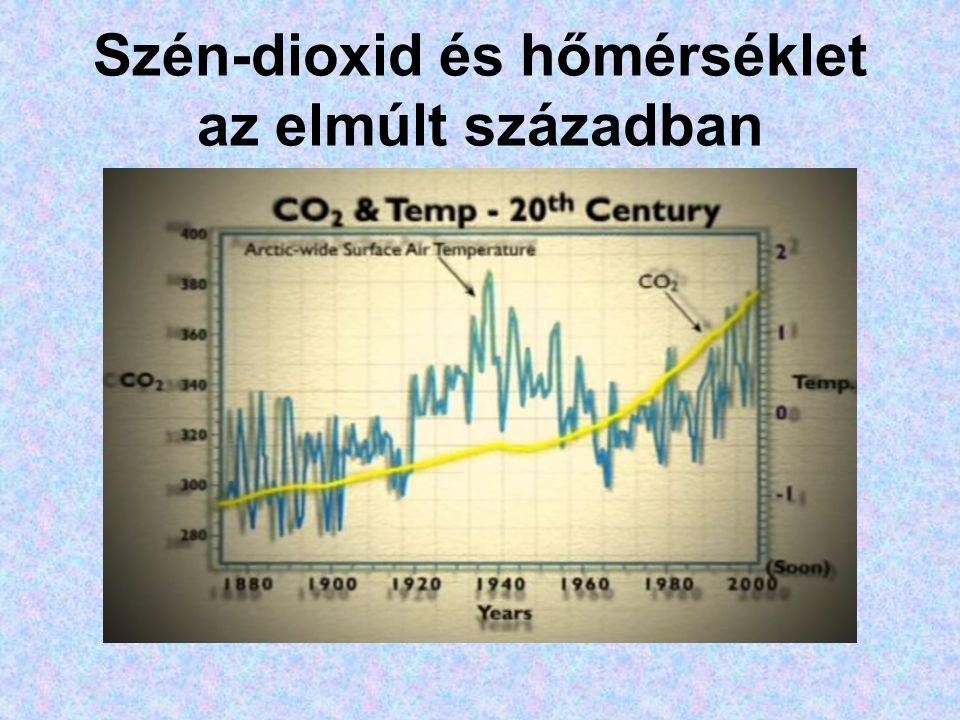 Szén-dioxid és hőmérséklet az elmúlt században
