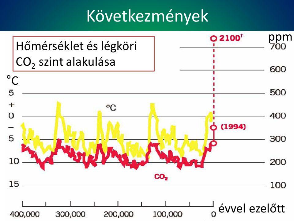 Következmények Hőmérséklet és légköri CO 2 szint alakulása ppm °C évvel ezelőtt