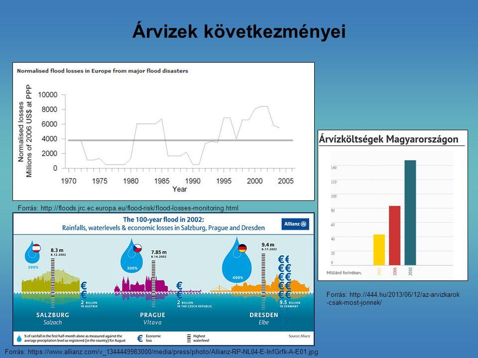 Árvizek következményei Forrás: http://floods.jrc.ec.europa.eu/flood-risk/flood-losses-monitoring.html Forrás: https://www.allianz.com/v_1344449983000/