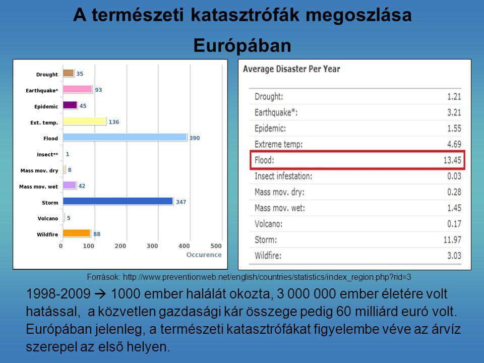 A folyók 100 éves periódusban előforduló legmagasabb vízszintje, 2071-2100 (1961-1990-es szintre vetített 100 év) Az 1 m-es folyóvízszint emelkedés esetén elöntött területek a városok területének százalékában Forrás http://www.eea.europa.eu/data-and-maps/figures/percentage-of-the-city-that/percentage-of-the-city-that/image_original