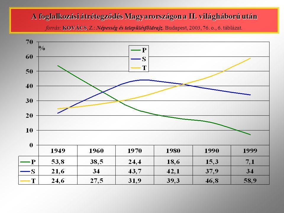 A foglalkozási átrétegződés Magyarországon a II. világháború után KOVÁCS forrás: KOVÁCS, Z.: Népesség és településföldrajz. Budapest, 2003, 76. o., 6.