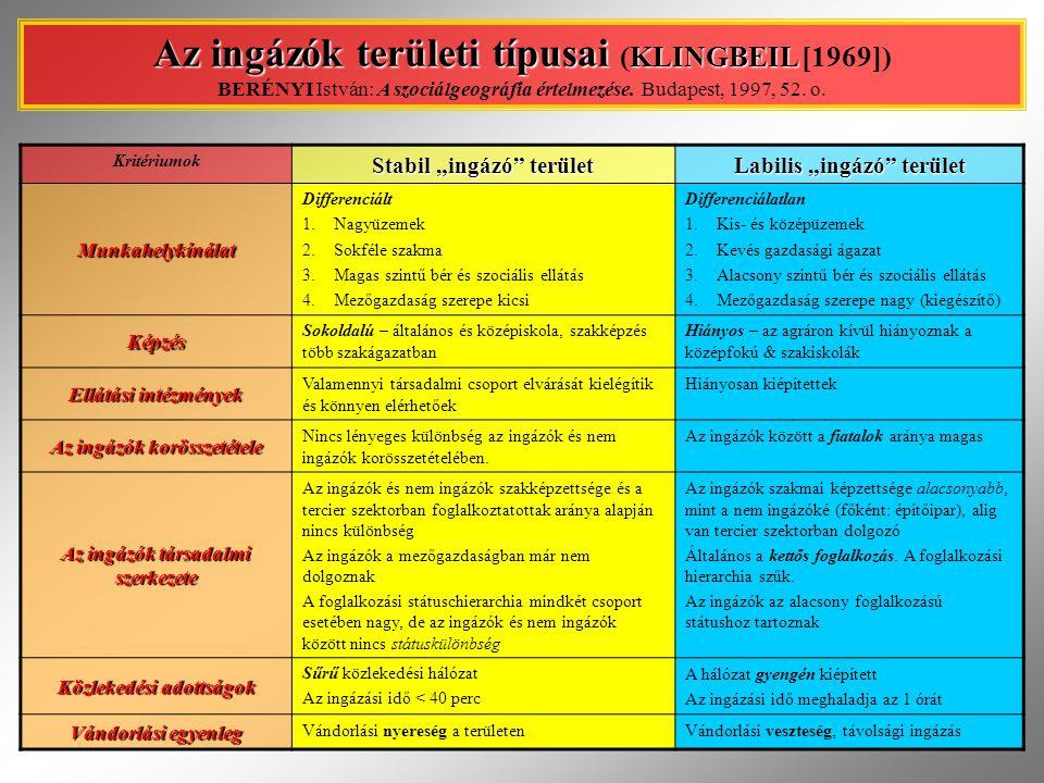 """Kritériumok Stabil """"ingázó"""" terület Labilis """"ingázó"""" terület Munkahelykínálat Differenciált 1.Nagyüzemek 2.Sokféle szakma 3.Magas szintű bér és szociá"""