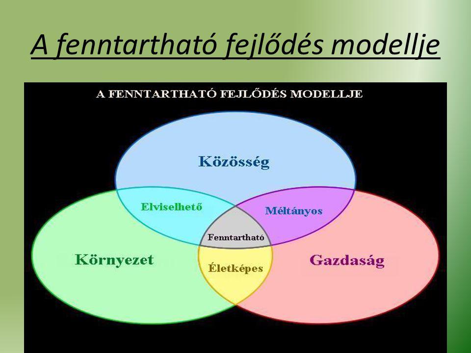 A fenntartható fejlődés modellje