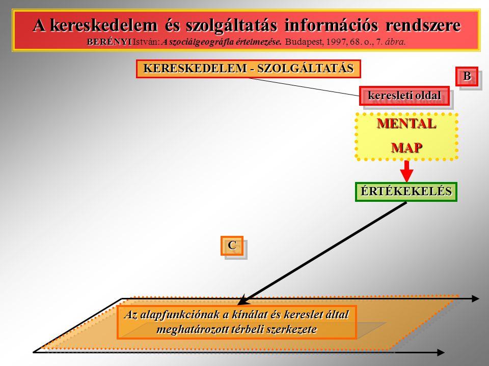 BB KERESKEDELEM - SZOLGÁLTATÁS A kereskedelem és szolgáltatás információs rendszere BERÉNYI A kereskedelem és szolgáltatás információs rendszere BERÉNYI István: A szociálgeográfia értelmezése.